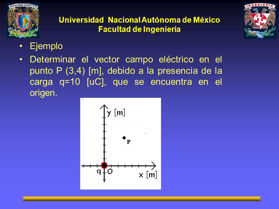 Ejemplo Determinar el vector campo eléctrico en el punto P (3,4) [m], debido a la presencia de la carga q=10 [uC], que se encuentra en el origen.
